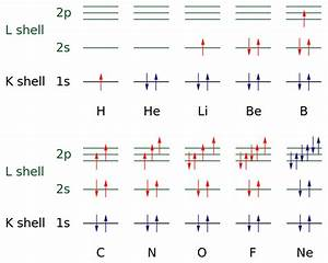 File Electron Configuration Diagrams From H To Ne Svg