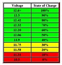 Image result for Battery Voltage Chart