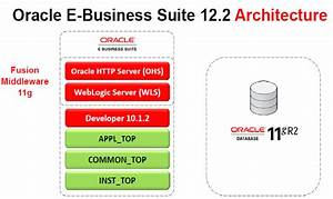 Oracle Application R12 2 Architecture Overview