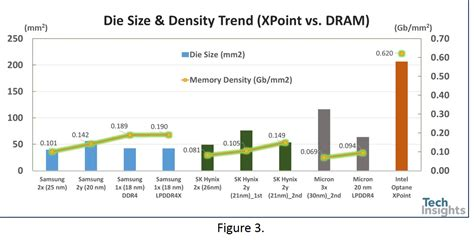 Comparing XPoint memory architecture with NAND and DRAM ...
