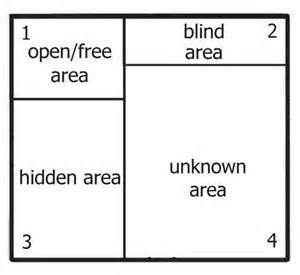 template  johari window worksheet worksheet