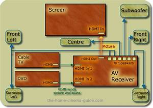 Wiring Diagram To Connect My Cable Box To My Surround Sound Dvd And Tv