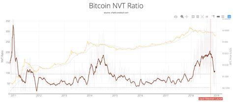 bitcoin closes  worst year