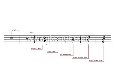 Music theory lessons online is provided by abraham devar's academy for music and song. arts and architecture > music > musical notation > rest symbols image - Visual Dictionary