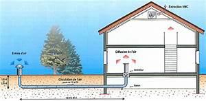 Puit Canadien Avis : les principes du puits canadien ou proven al ~ Premium-room.com Idées de Décoration