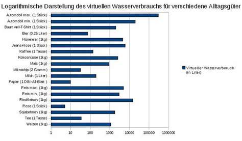 wasserverbrauch deutschland 2016 wie wir mit genuss unsere umwelt zerst 246 ren cogeno