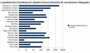 Wasserverbrauch Deutschland 2016 : wie wir mit genuss unsere umwelt zerst ren campogeno ~ Frokenaadalensverden.com Haus und Dekorationen