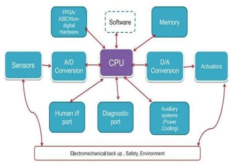 What Block Diagram Embedded System Quora