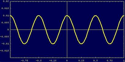 Physics Wave Waves Motion Animation Moving Forced