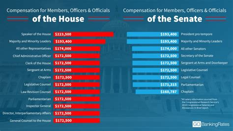 highest  lowest paying positions  congress