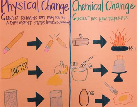 Mr Villa's 7th Gd Science Class Understanding The Difference Between Physical And Chemical Changes