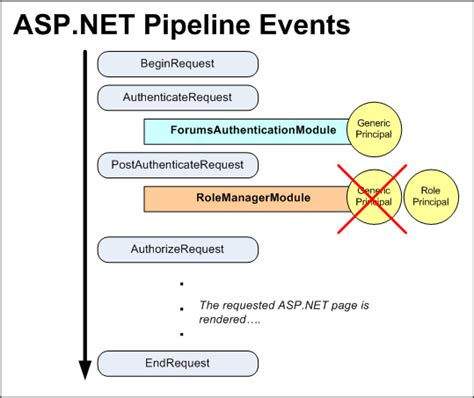 forms based authentication asp net role based authorization c the asp net site