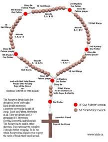 Catholic Rosary Beads Meaning