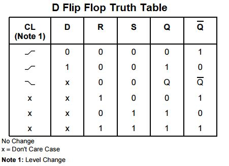 Set Reset Flip Flop Truth Table Untitled Document