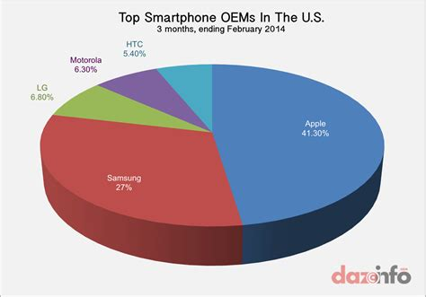 Usa mailing list, united state of america b2b email list. Apple Inc. (AAPL) Claims 41.3% Of Smartphone Market In US