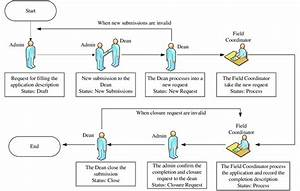 Workflow Of Problem Management System
