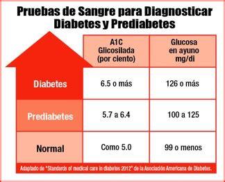 articulos diabetes sin problemas