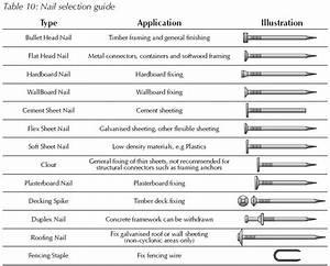 Nail Selection Guide