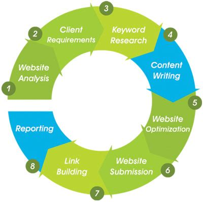 Seo Process by Search Engine Optimization
