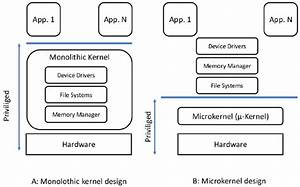 Comparison Between A Monolithic Kernel Design   A   And A