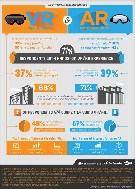 Infographic: VR and AR are gaining traction for use in the ...