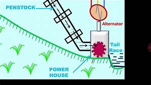 Explanation Of Hydro Power Plant Block Diagram With