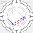 Birth Chart of Hanna Ralph, Astrology Horoscope