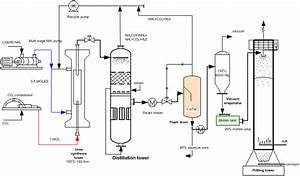 Engineers Guide  Flow Diagram Of Urea Production Process