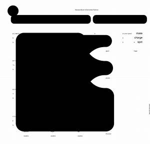 Venn Diagram Nature Of Force