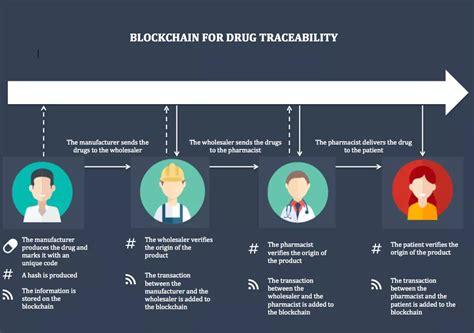 Blockchain use case in healthcare - Ethereum Stack Exchange