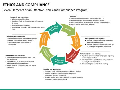 ethics  compliance powerpoint template sketchbubble