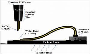 Thermosonic Wire Bonding Setup