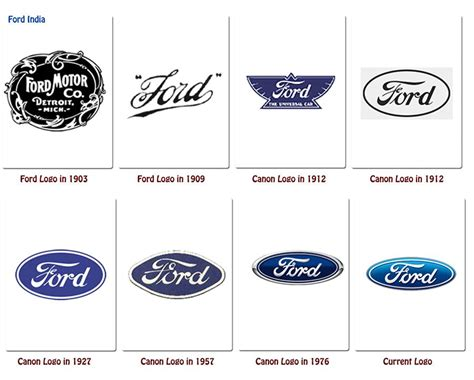 Logos Of Multinational Companies