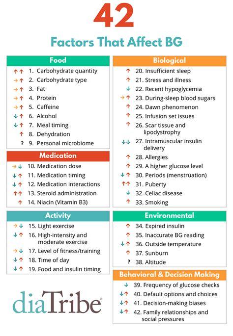 affect  blood sugar type  diabetes