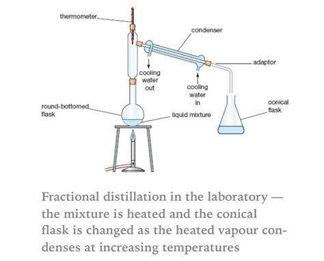 Fractional Distillation Cls Pinterest