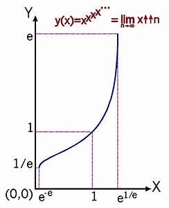Kettenlinie Berechnen : e und die tetration mathlog ~ Themetempest.com Abrechnung