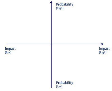 graph quadrants  quadrant coordinate