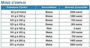 Malus Co2 2018 : bonus malus belgique co2 penny reisen angebote sterreich ~ Medecine-chirurgie-esthetiques.com Avis de Voitures