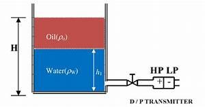 Principle Of Interface Level Measurement Using Pressure