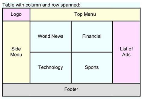 table column  row merge  span