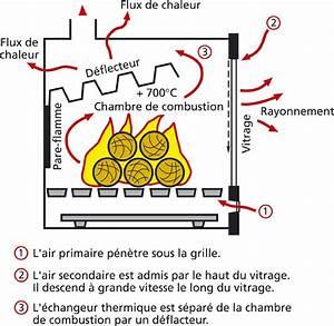 Poele A Bois Norvegien Double Combustion : poele a bois a post combustion ~ Dailycaller-alerts.com Idées de Décoration