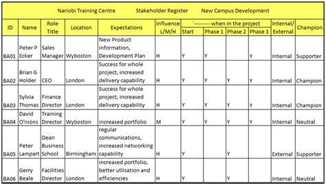 stakeholder register template how to identify stakeholders to create stakeholders register kogonuso