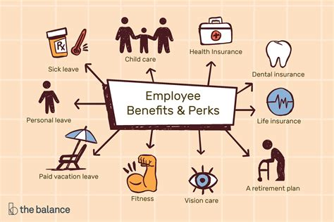As with other types of insurance is risk among many individuals. Types of Employee Benefits and Perks