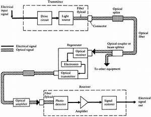 What Is  U0026 39 Long Haul Optical Fiber Communication U0026quot