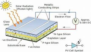 The Construction Of Monocrystalline Solar Cell