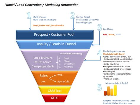 The Difference Between Marketing Automation And Crm  Open. Workload Management Software. National Movers Reviews Healthy Eating Quotes. Starting An Llc In Nevada Industrial Big Data. Fiesta Auto Insurance Merced Ca. How Many Calories I Need To Burn To Lose Weight. Jacksonville Probate Lawyer Cool Exit Signs. Life Insurance Business Austin Warrant Search. Non Workers Compensation Iis Web Log Analyzer