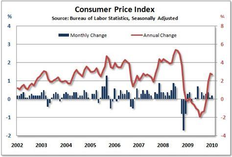 us bureau of labor statistics cpi consumer price index calculator bureau of labor statistics