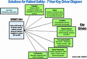 Key Driver Diagram For Children U0026 39 S Hospitals U0026 39  Solutions For