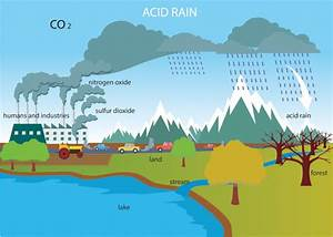 Environment Clipart - Acid-rain-diagram-clipart