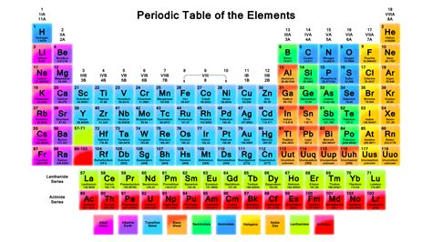 color periodic table the periodic table wallpaper